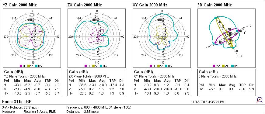 Emco 3115 혼 안테나의 안테나 방사 패턴