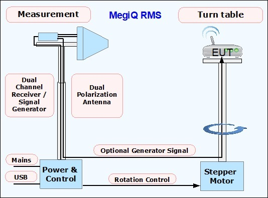 RMS system diagram