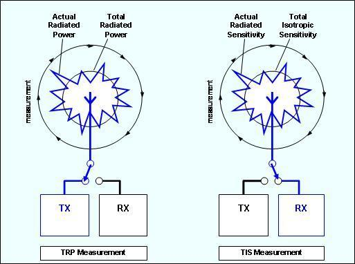 TRP and TIS measurement